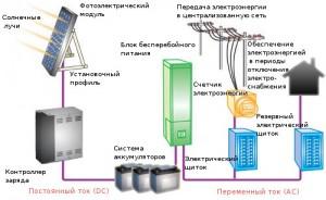 Схема автономной электростанции