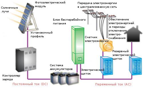 Схема автономной