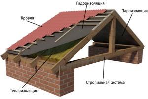 конструкция крыши фото