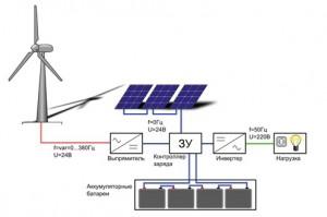 автономное энергообеспечение частного дома