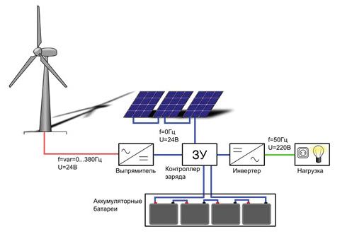 Автономное электроснабжение дома ветроустановкой и солнечными панелями - готовые решения