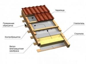 схема утепления крыши фото