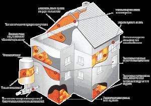 план постройки теплого дома