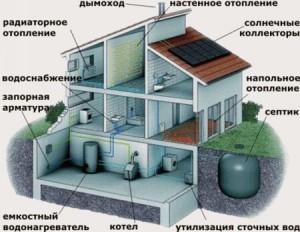 инженерные коммуникации частного дома