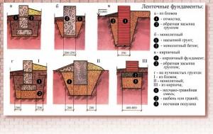 схемы ленточного фундамента