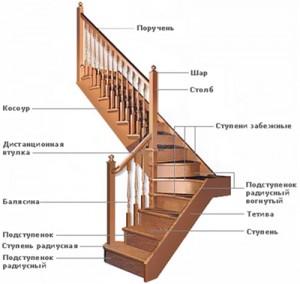 лестница в доме - схема