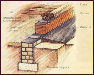 ленточный фундамент с использованием кирпича