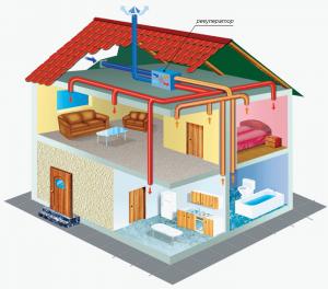 вентиляционная система канального типа