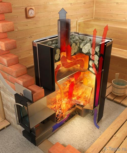 Отопление в бане: как и зачем?