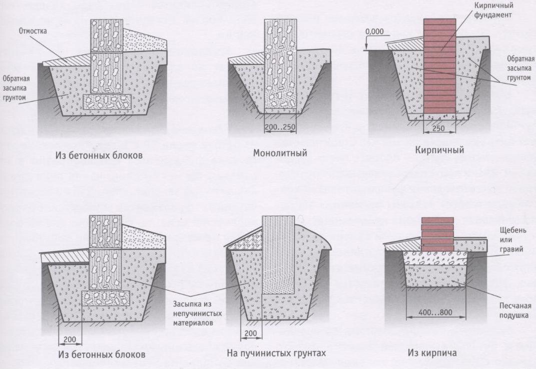 Разновидности ленточного фундамента