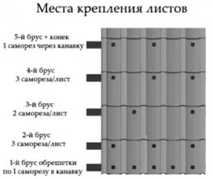 сколько саморезов на 1м2 металлочерепицы