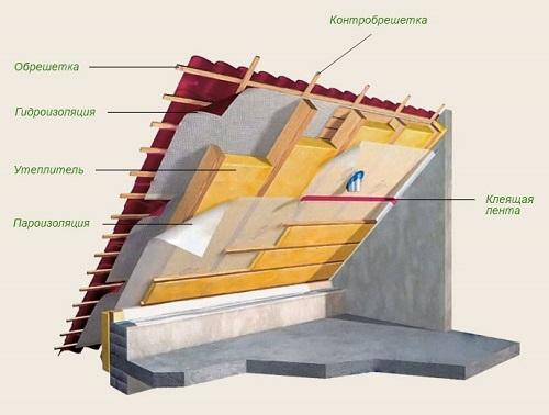Шумоизоляция крыши из металлочерепицы