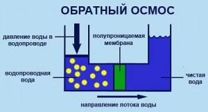 система обратного осмоса