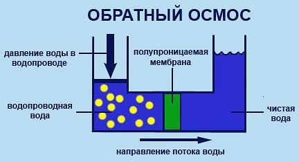 Как работает система обратного осмоса. Область применения фильтров очистки воды